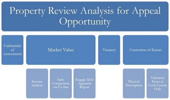 Property_Analysis_Graphic-580x341